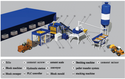brick machine layout
