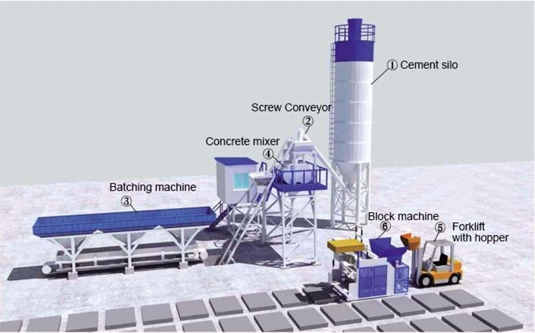 mobile cement block making machine